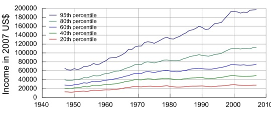 an introduction to the income inequality in the united states Income inequality in the united states has increased significantly since the 1970s after several decades of stability, meaning the share of the nation's income received by higher income.