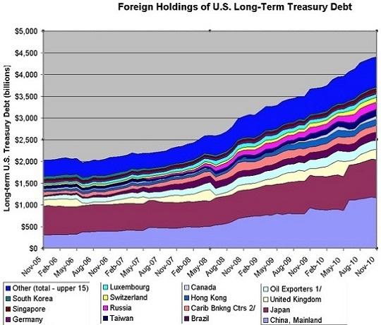 Composition of U.S. Long-Term Treasury Debt 2005-2010