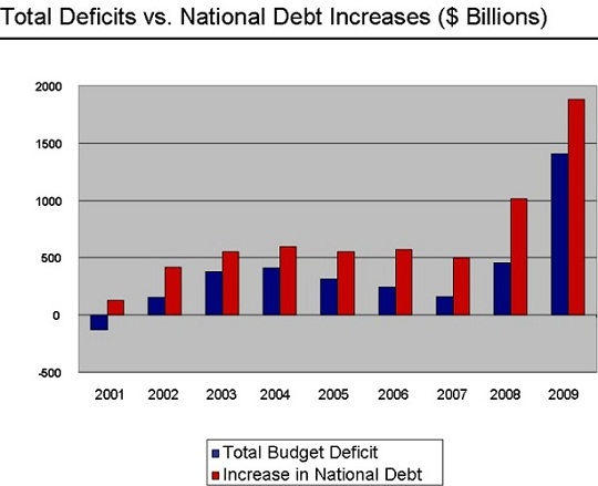 Deficits vs. Debt Increases - 2009