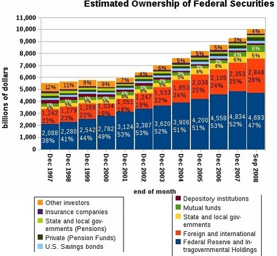 Estimated ownership of treasury securities by year 1997-2008