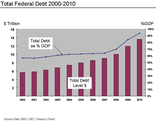 Federal debt to GDP - 2000 to 2010