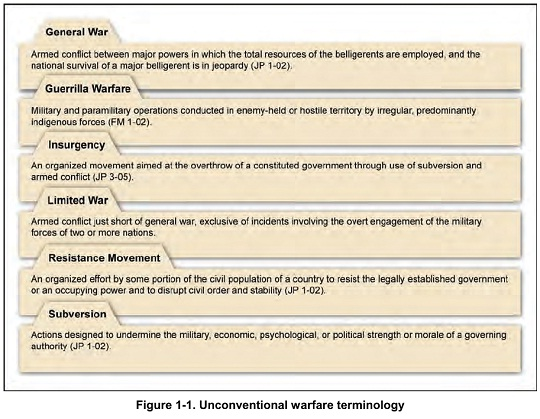 Figure 1-1. Unconventional warfare terminology