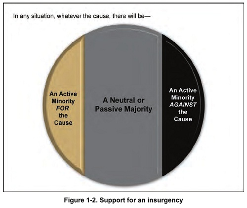 Figure 1-2. Support for an insurgency