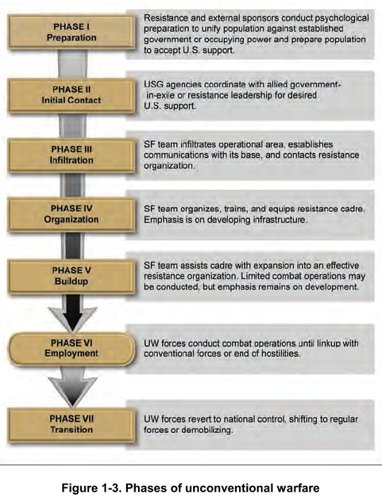 Figure 1-3. Phases of unconventional warfare