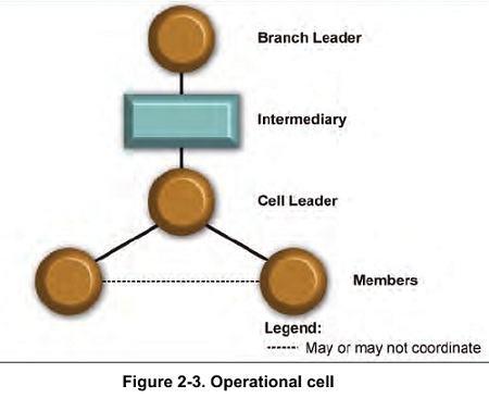 Figure 2-3. Operational cell