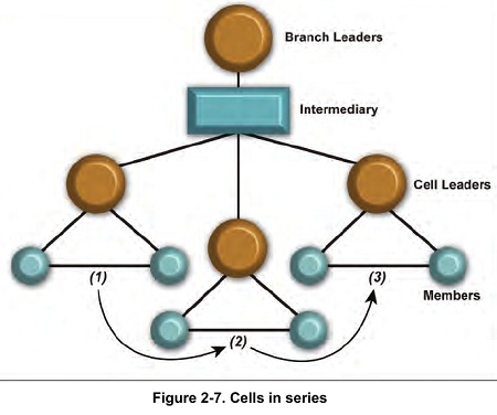 Figure 2-7. Cells in series