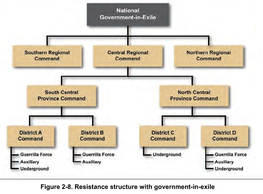 Figure 2-8. Resistance structure with government-in-exile
