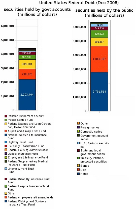 Holders of the National Debt of the United States 2008