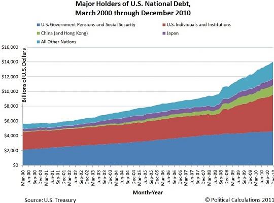 major-holders-us-national-debt-mar-2000-dec-2010