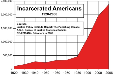 Numbers of incarcerated Americans
