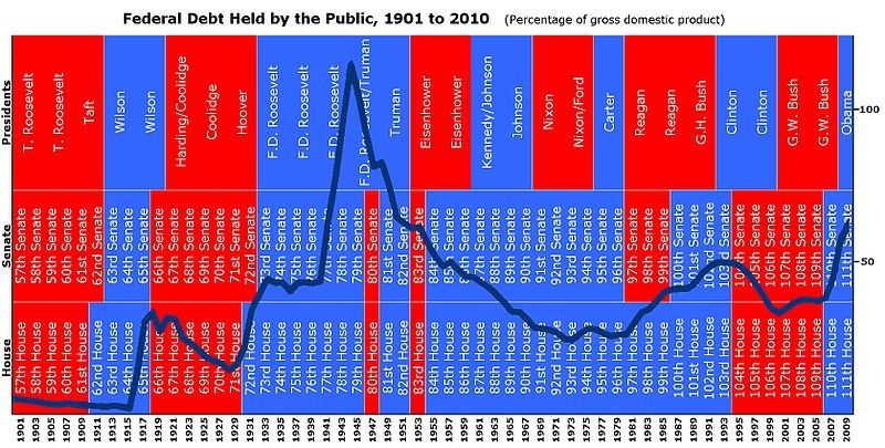 Political Party Responsibility in US Debt 1901-2009
