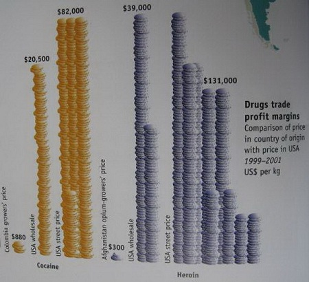 price comparison between Cocaine and Heroin