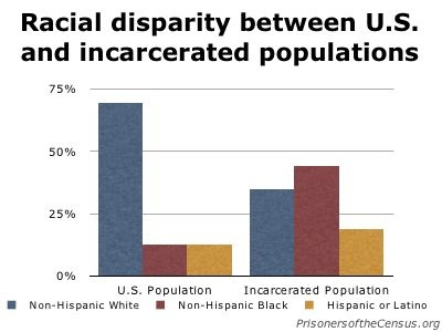 Racial disparity between US and incarcerated populations