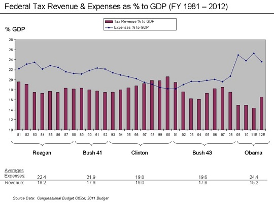 Revenue and Expense to GDP Chart 1993 - 2008