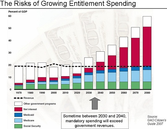 The Risks of Growing Entitlement Spending