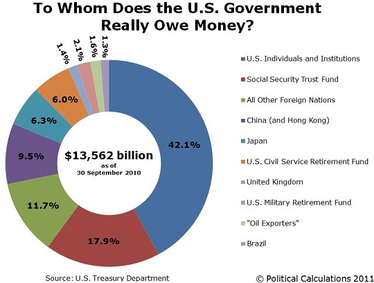 to-whom-does-the-us-government-really-owe-money-2010