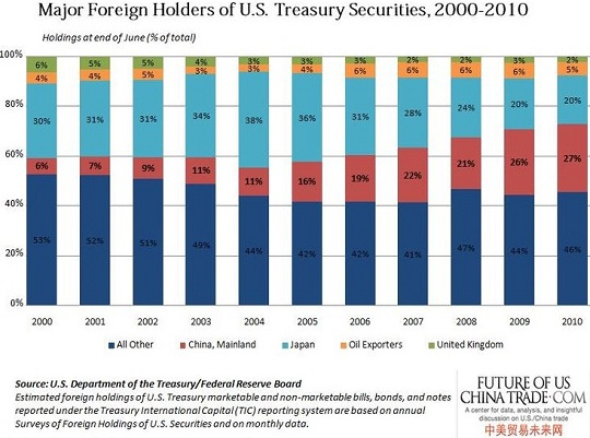 Us-china-trade-data-foreign-holdings-treasury-securities-2000-2010