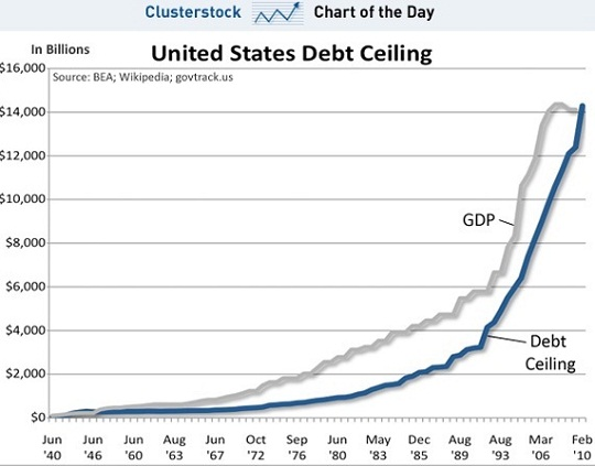 US Debt Ceiling and GDP 1940-2010
