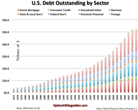 US Debt Outstanding by Sector 1977-2009