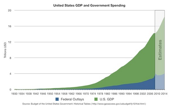 US GDP and Government Spending 1930-2014