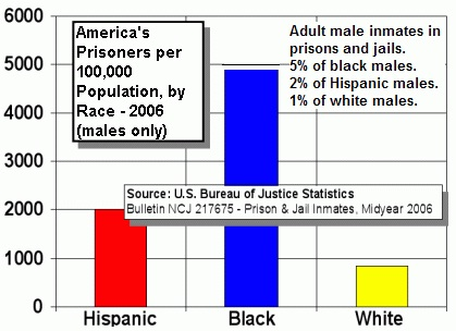 US Prisoners population by male race