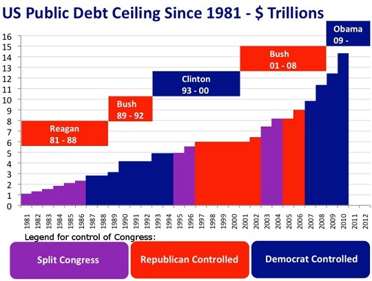 US Public Debt Ceiling 1981-2010