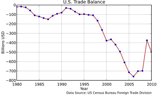 US Trade Balance 1980-2010
