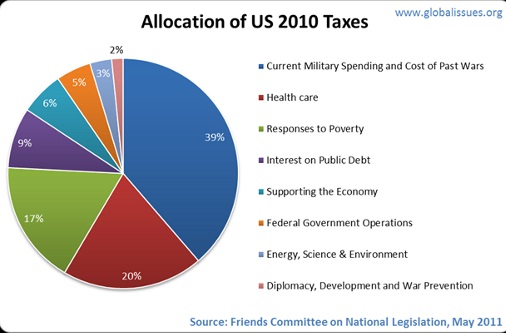 Allocation of US 2010 Taxes