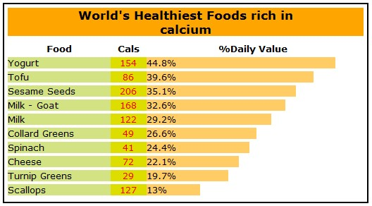 Check Here How Healthy Is Your Diet and Nutrients Sources (3/6)