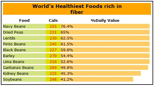 fiber, dietary