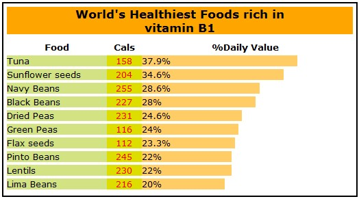 Check Here How Healthy Is Your Diet And Nutrients Sources  D