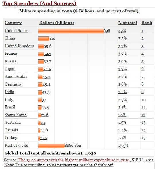 Top Military Spender Countries in 2009