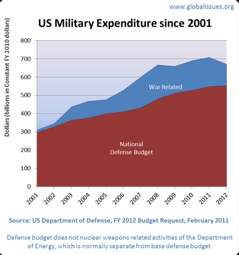 US Military Expenditure 2001-2012