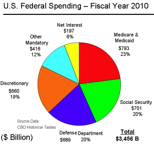 U.S. Federal Spending - FY 2007
