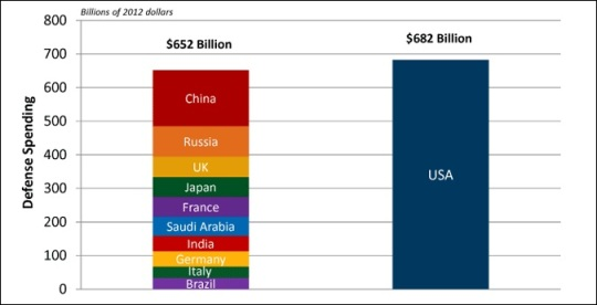 defense spending comparison