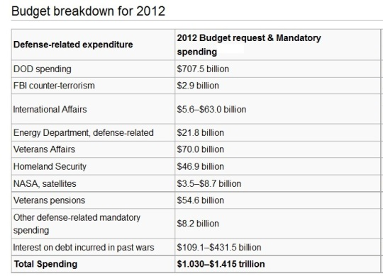detailed Military budget of the United States