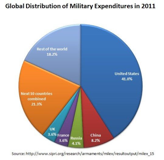 Global distribution of military