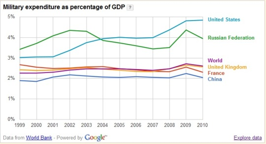 Military expenditure as percentage of GDP