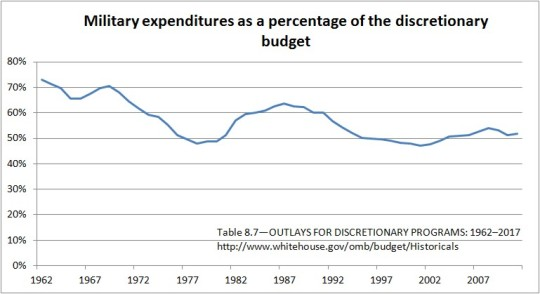 Military expenditures as a percentage of the discretionary budget