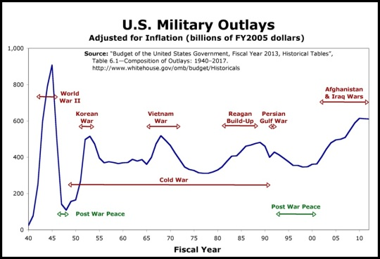 Military outlays in inflation adjusted dollars