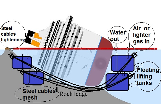 Costa Concordia Wreck Removal Alternative Proposal