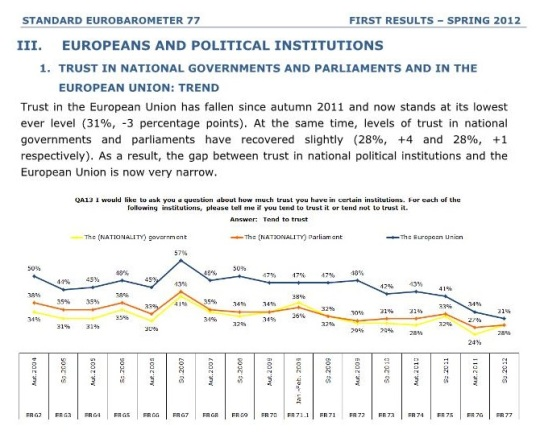 Trust in the European Union has fallen since autumn 2011