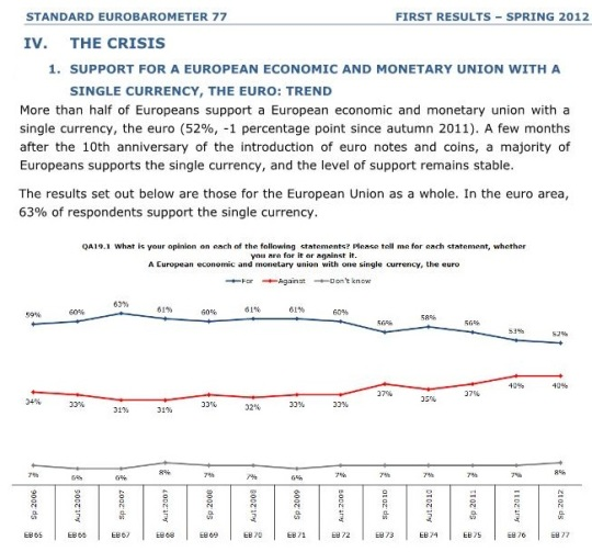 half of Europeans support a European economic and monetary union with a single currency