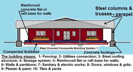 Composite Building System with frame details
