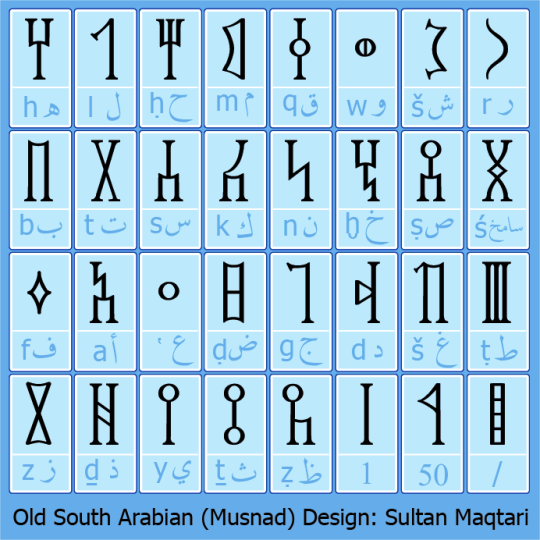Ancient South Arabian script