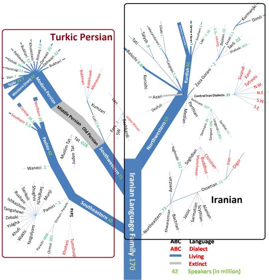 iranian_family_tree_v2-0