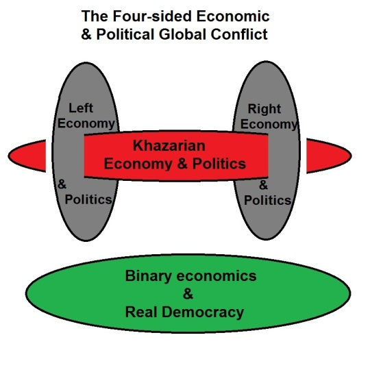 Binary Economics Challenging the Right, Left, and Khazarians