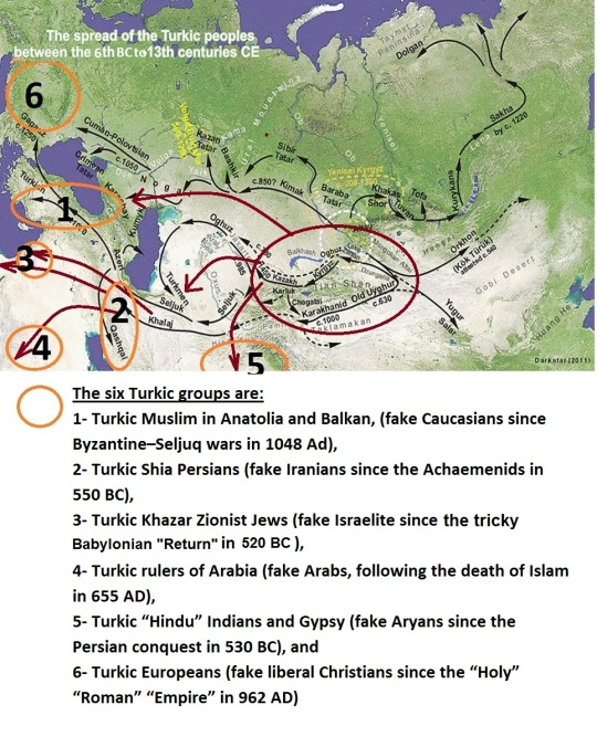 Six Turkic Groups