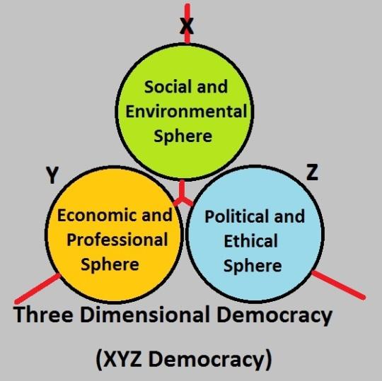 Three Dimensional Democracy 2