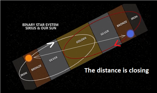 Our Sun is coming closer to Sirius, and this will continue during the coming 6500 years.